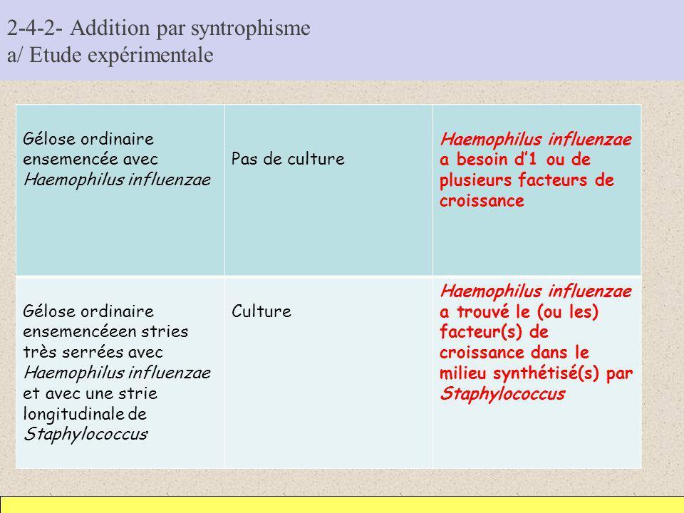 2-4-2- Addition par syntrophisme a/ Etude expérimentale