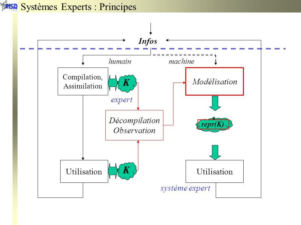 Systèmes Experts : Principes