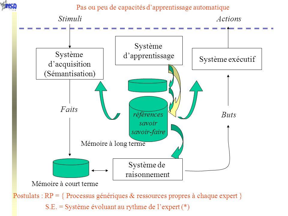 Stimuli Actions Système d'apprentissage Système d'acquisition