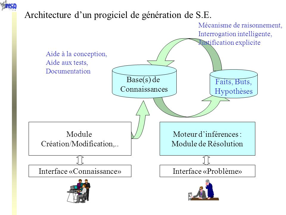 Architecture d'un progiciel de génération de S.E.