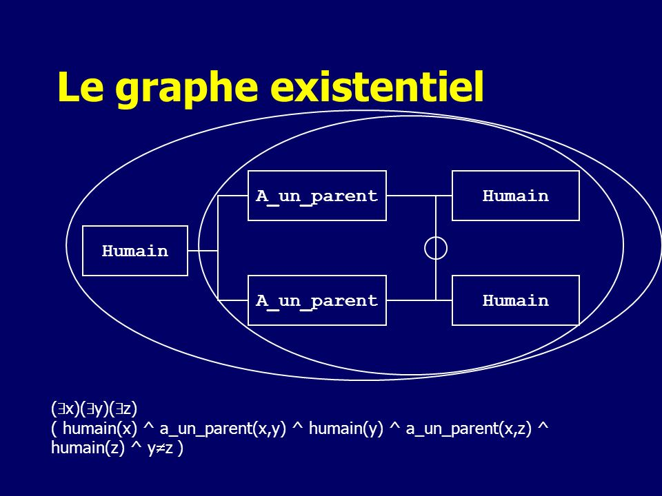 Le graphe existentiel A_un_parent Humain