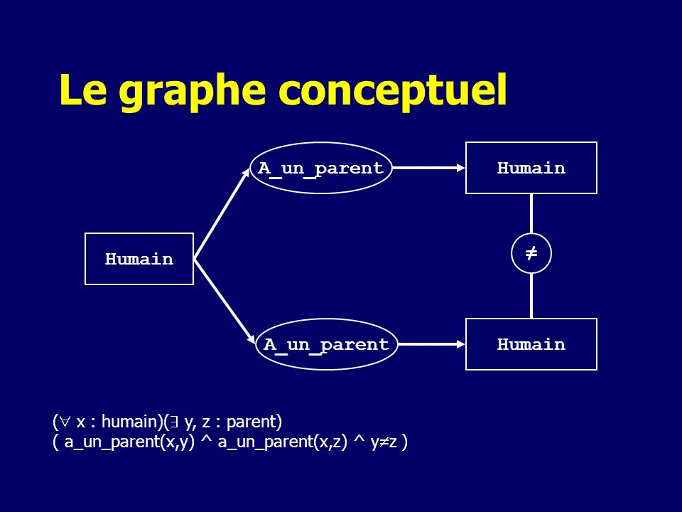 Le graphe conceptuel ≠ Humain A_un_parent