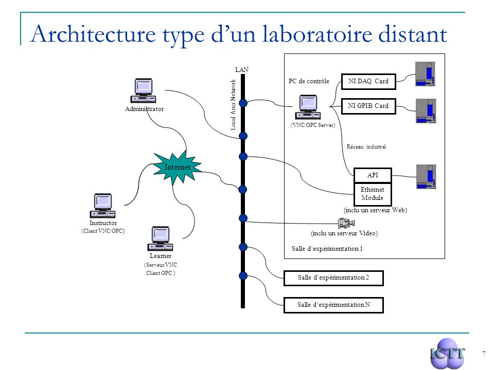 Architecture type d'un laboratoire distant