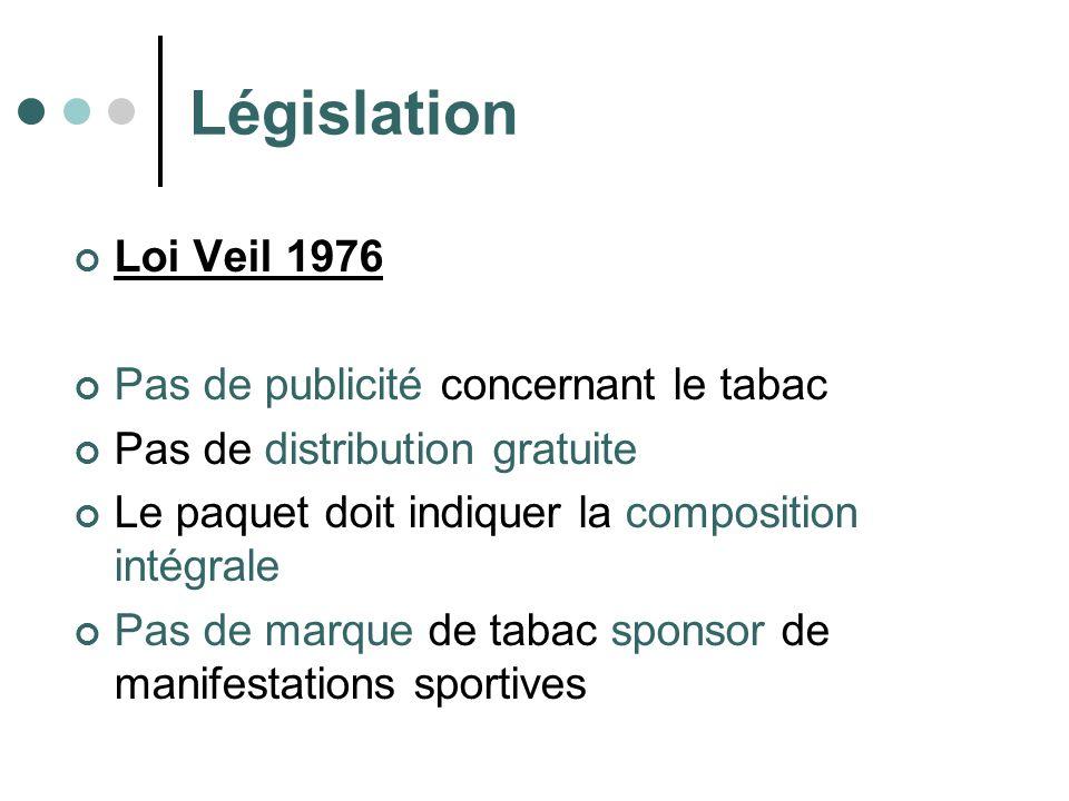 Législation Loi Veil 1976 Pas de publicité concernant le tabac
