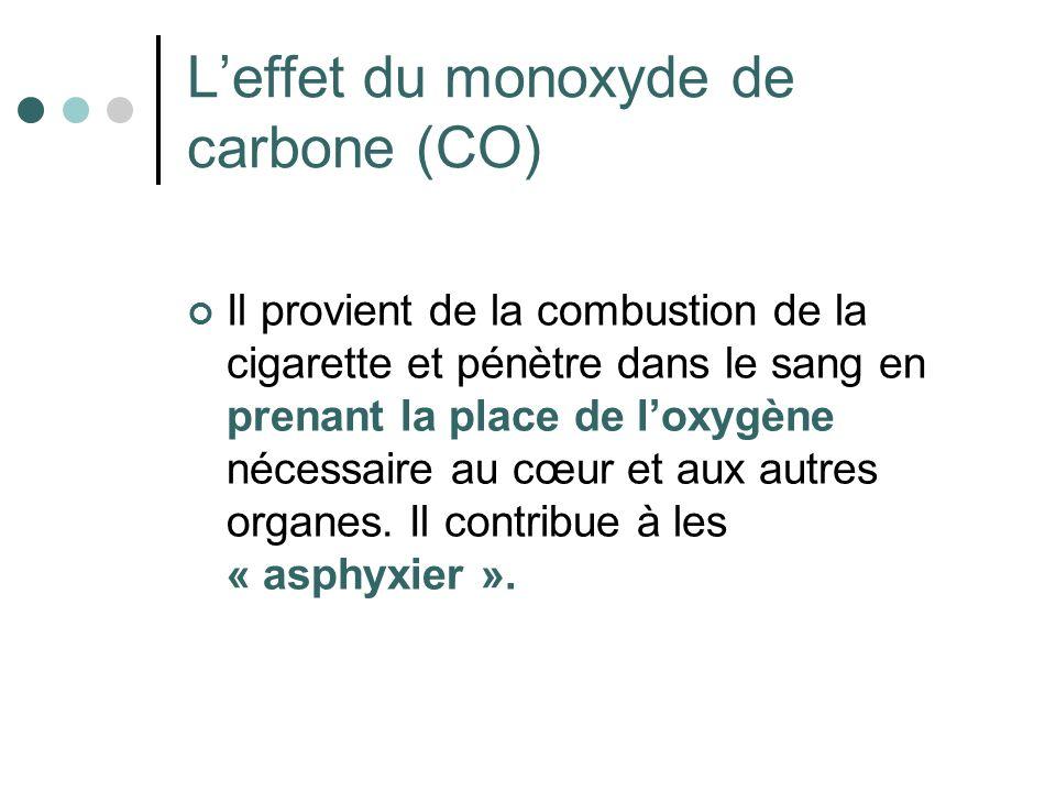 L'effet du monoxyde de carbone (CO)
