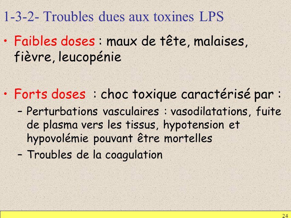 1-3-2- Troubles dues aux toxines LPS
