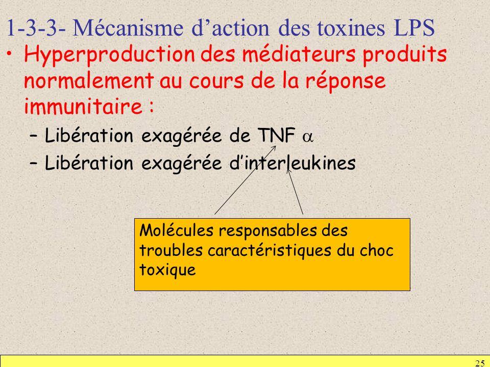 1-3-3- Mécanisme d'action des toxines LPS