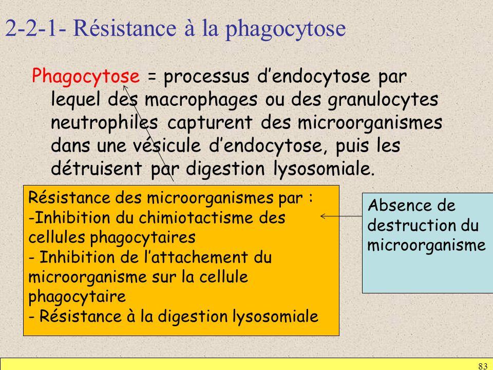 2-2-1- Résistance à la phagocytose