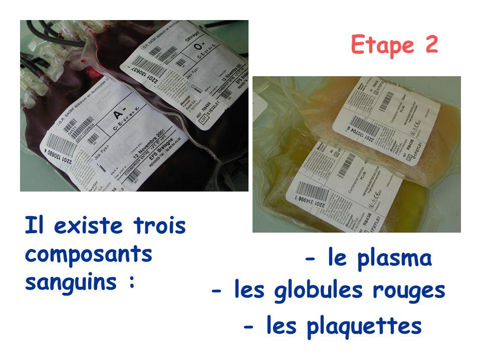 Etape 2 Il existe trois composants sanguins : - le plasma - les globules rouges - les plaquettes