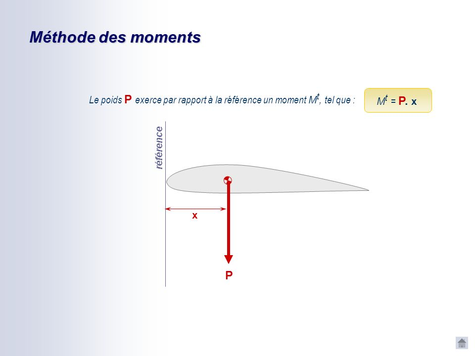 Méthode des moments Le poids P exerce par rapport à la référence un moment Mt, tel que : Mt = P. x.