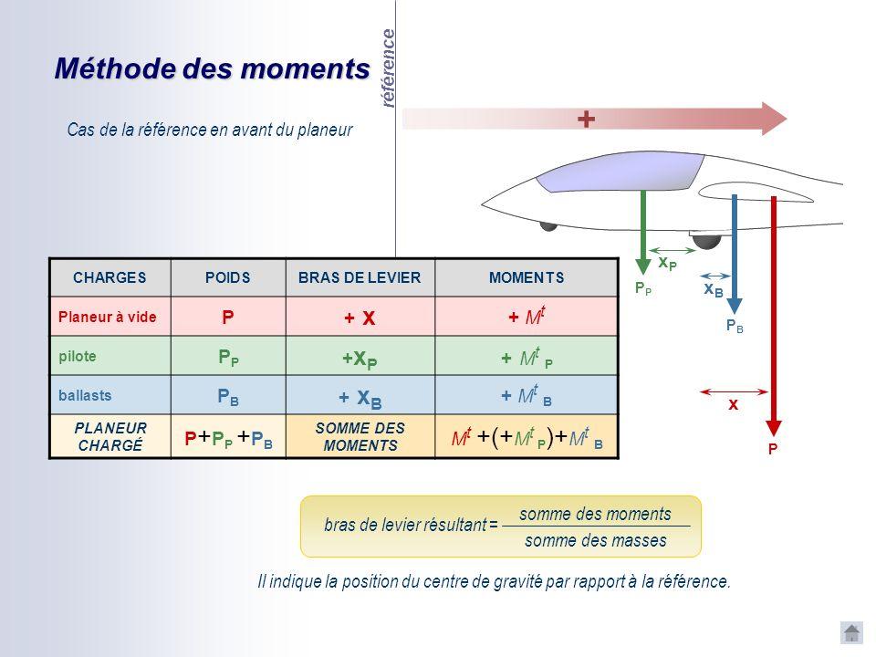 + Méthode des moments x xP xB Cas de la référence en avant du planeur