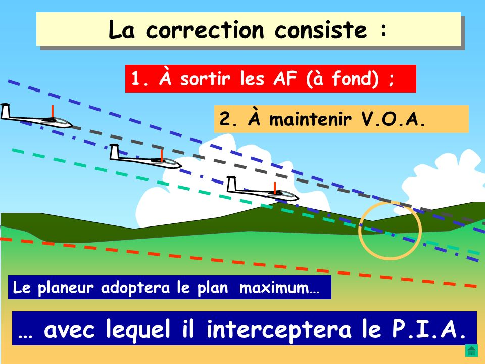 La correction consiste : Le planeur est trop haut