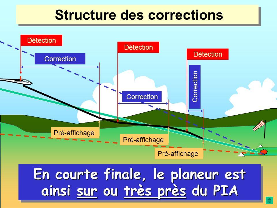 Structure des corrections