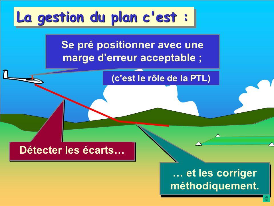 La gestion du plan c est :