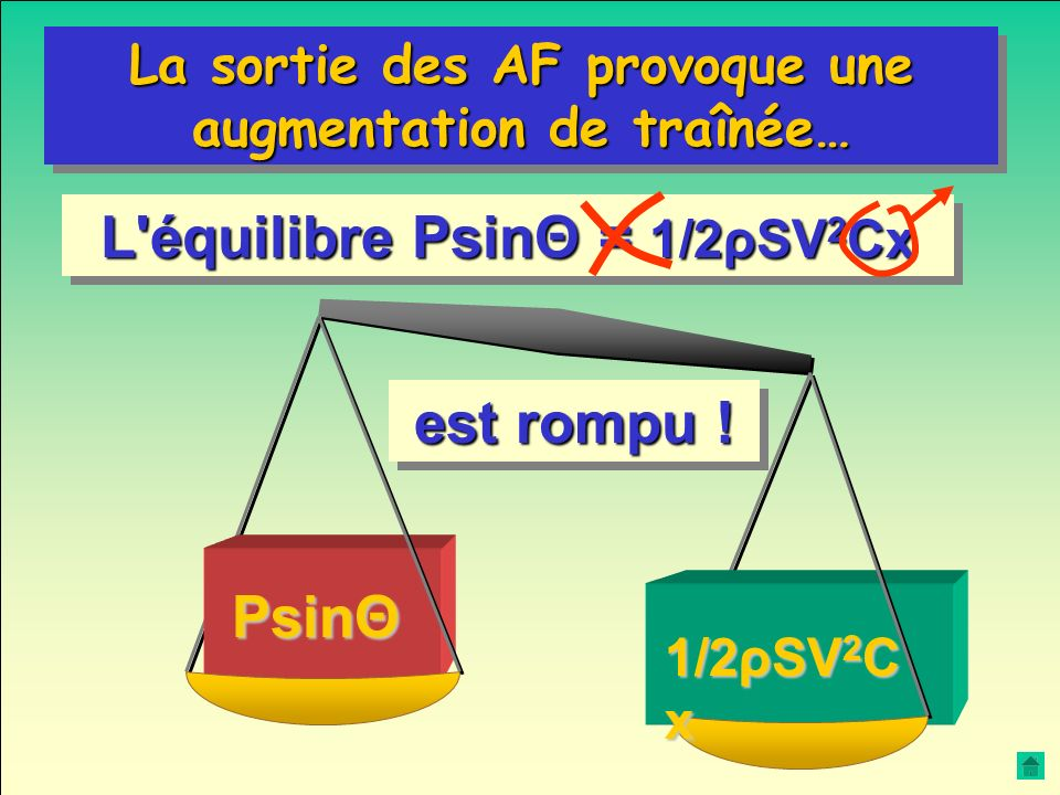 L équilibre PsinΘ = 1/2ρSV2Cx est rompu !