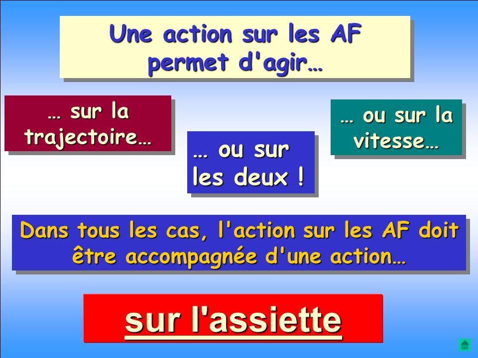 Une action sur les AF permet d agir…