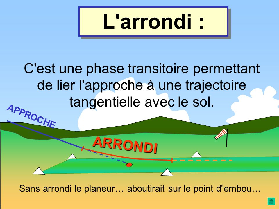 L arrondi : C est une phase transitoire permettant de lier l approche à une trajectoire tangentielle avec le sol.