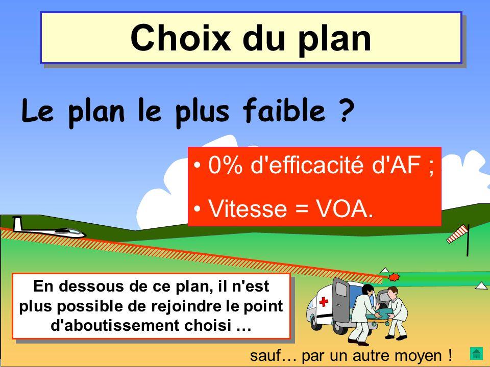 Choix du plan Le plan le plus faible 0% d efficacité d AF ;