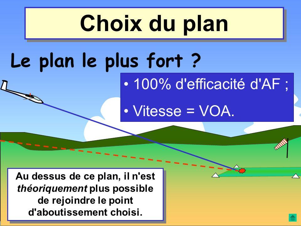 Choix du plan Le plan le plus fort 100% d efficacité d AF ;