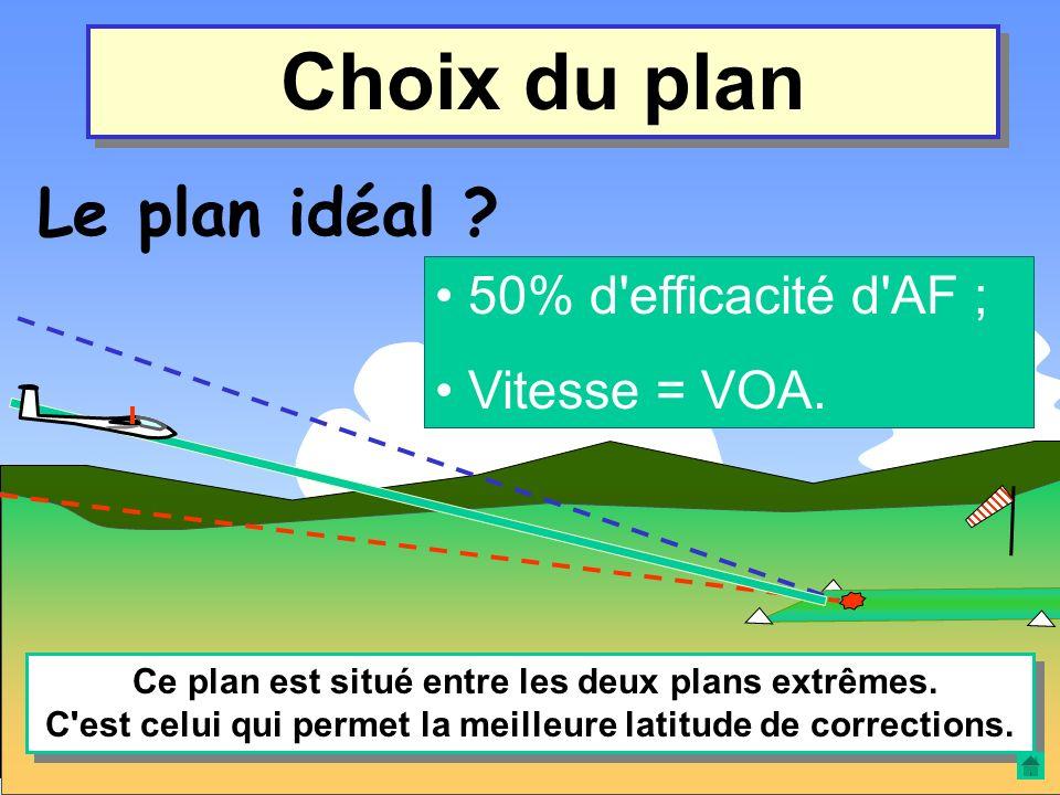Choix du plan Le plan idéal 50% d efficacité d AF ; Vitesse = VOA.
