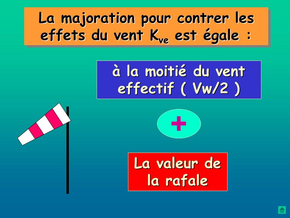 + La majoration pour contrer les effets du vent Kve est égale :