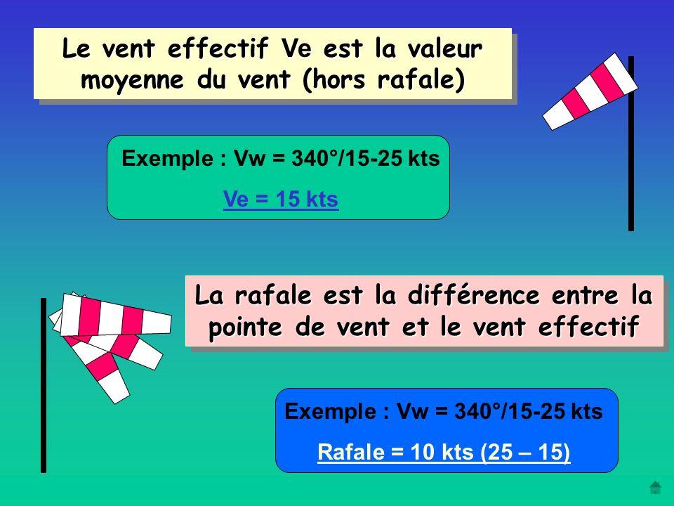 Le vent effectif Ve est la valeur moyenne du vent (hors rafale)