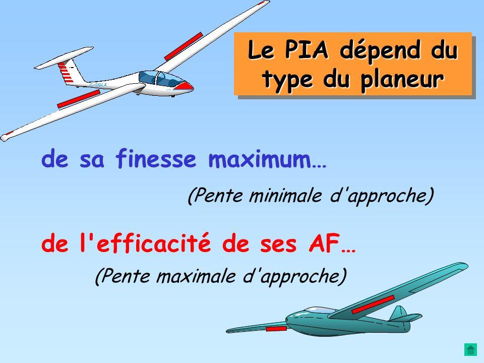 Le PIA dépend du type du planeur