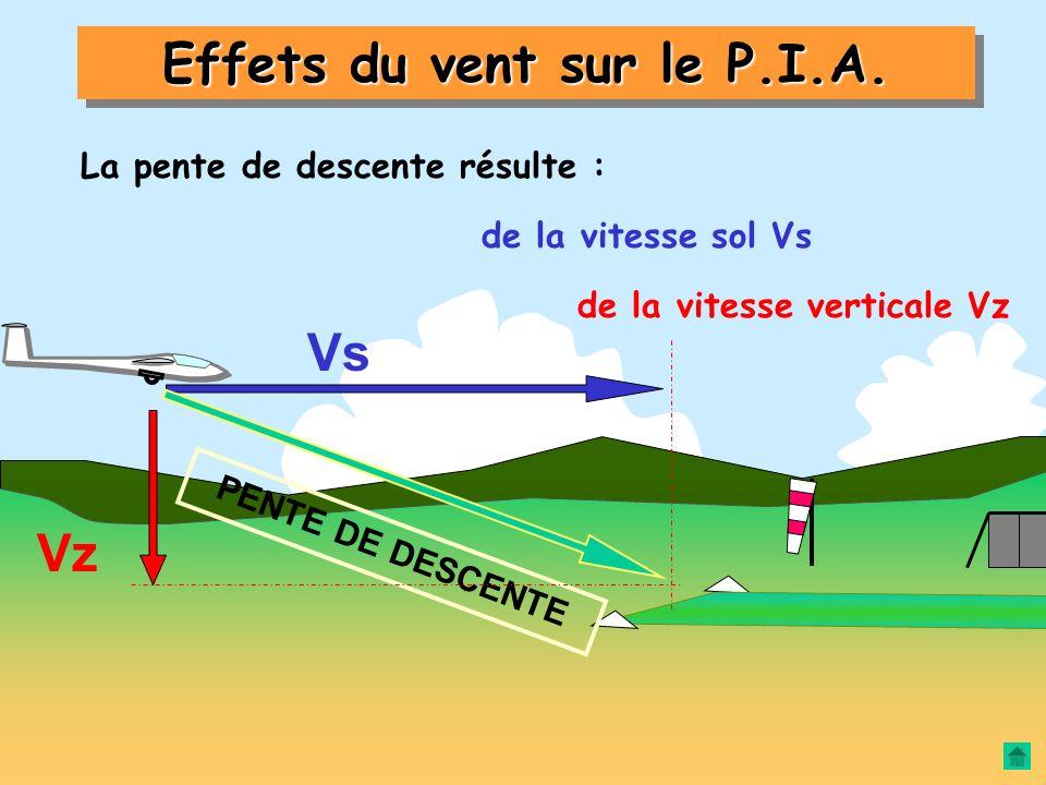 Effets du vent sur le P.I.A.