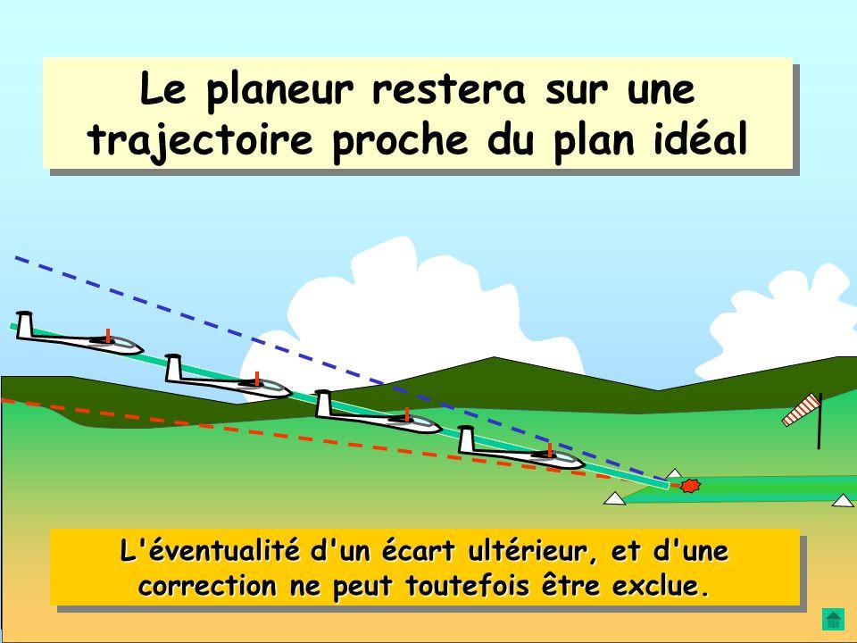 Le planeur restera sur une trajectoire proche du plan idéal