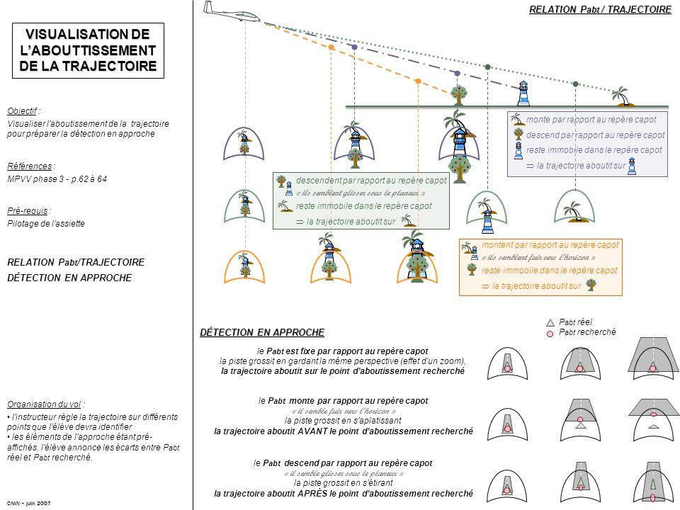 VISUALISATION DE L'ABOUTTISSEMENT DE LA TRAJECTOIRE