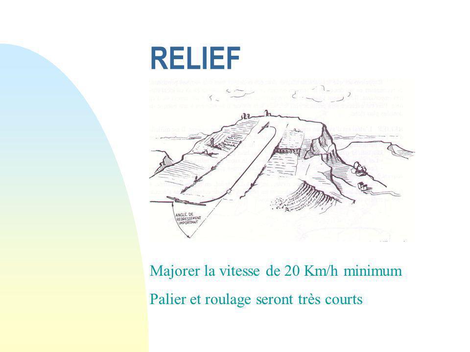 RELIEF Majorer la vitesse de 20 Km/h minimum