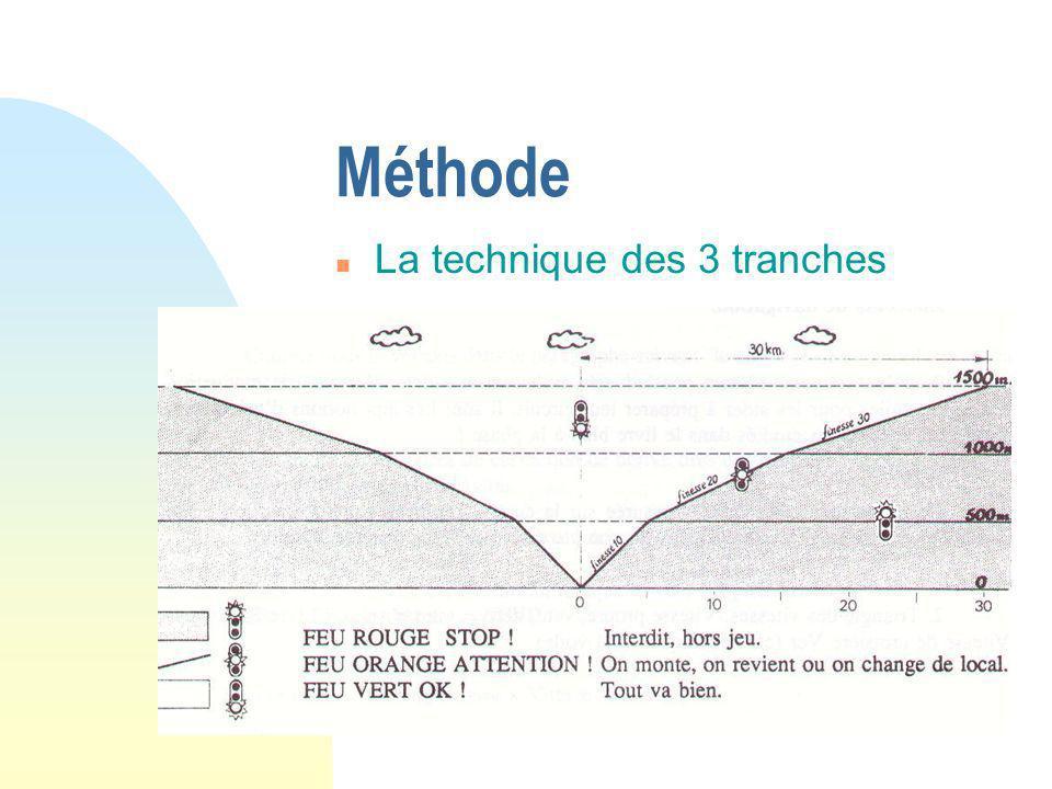 Méthode La technique des 3 tranches