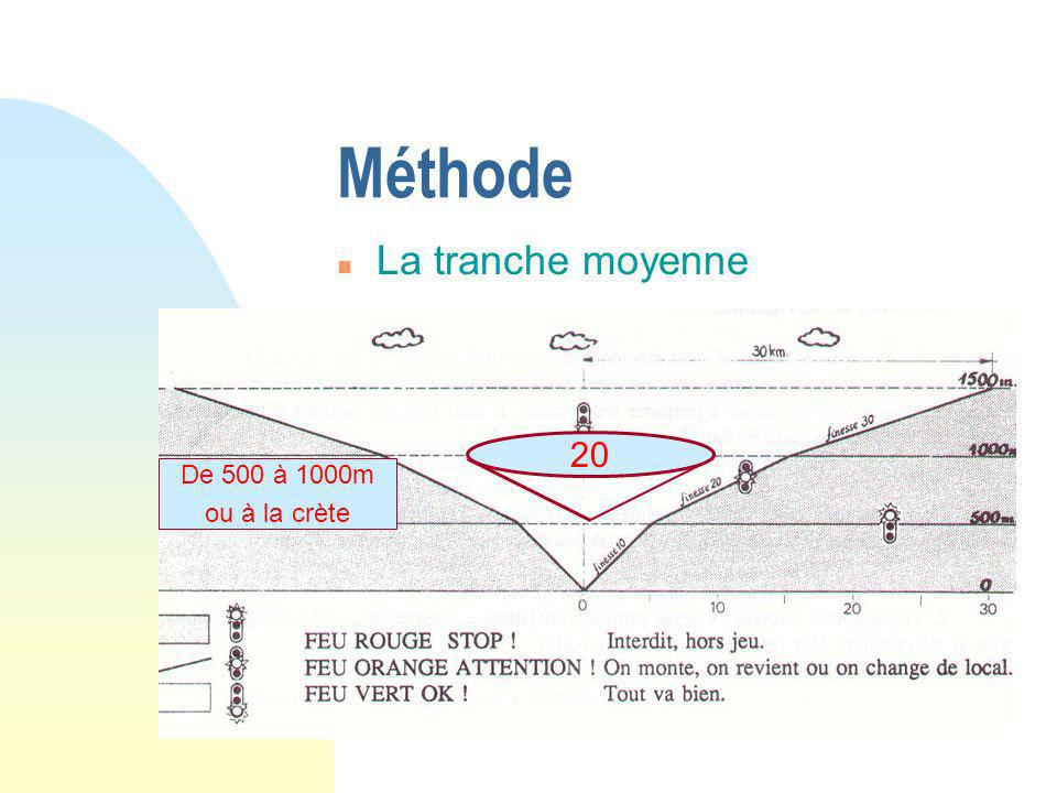 Méthode La tranche moyenne 20 De 500 à 1000m ou à la crète
