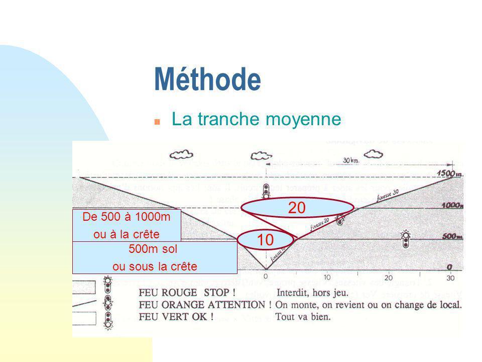 Méthode La tranche moyenne 20 10 De 500 à 1000m ou à la crête 500m sol