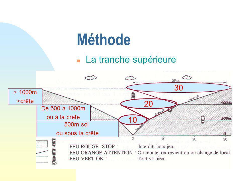 Méthode La tranche supérieure 30 20 10 > 1000m >crête