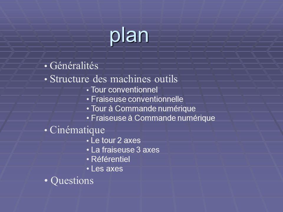 plan Questions Généralités Structure des machines outils Cinématique