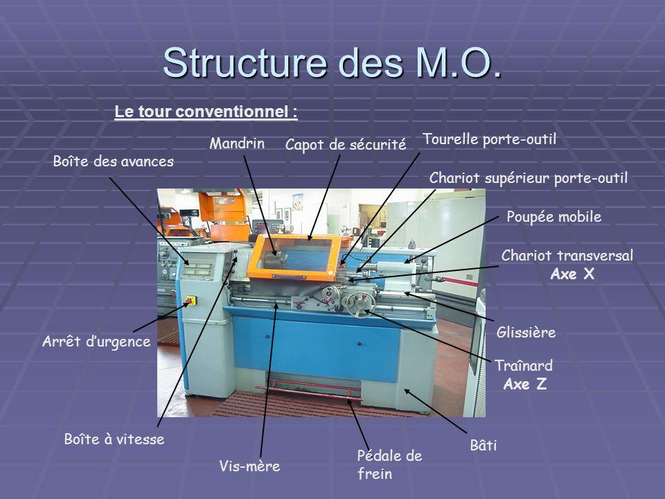 Structure des M.O. Le tour conventionnel : Tourelle porte-outil