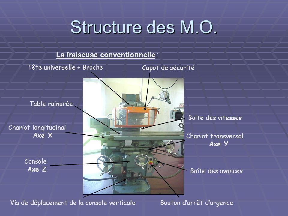 Structure des M.O. La fraiseuse conventionnelle :