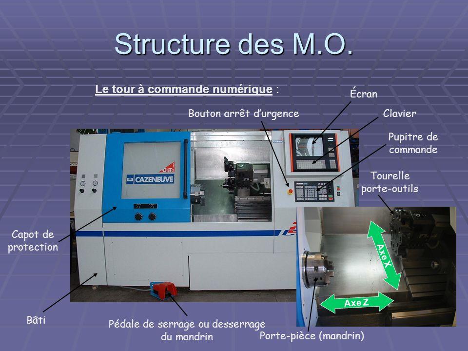 Structure des M.O. Le tour à commande numérique : Écran