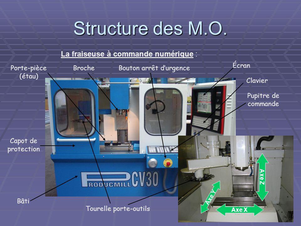 Structure des M.O. La fraiseuse à commande numérique : Écran