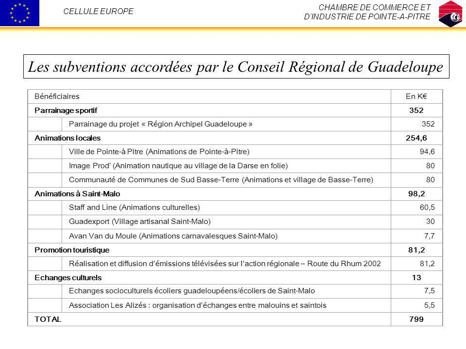 Les subventions accordées par le Conseil Régional de Guadeloupe