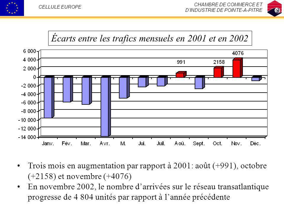 Écarts entre les trafics mensuels en 2001 et en 2002