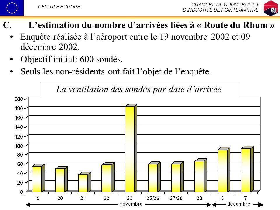 L'estimation du nombre d'arrivées liées à « Route du Rhum »