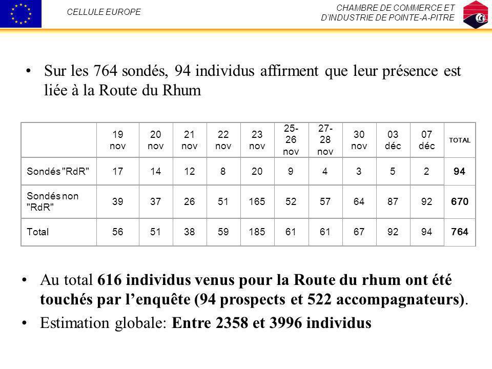 Estimation globale: Entre 2358 et 3996 individus