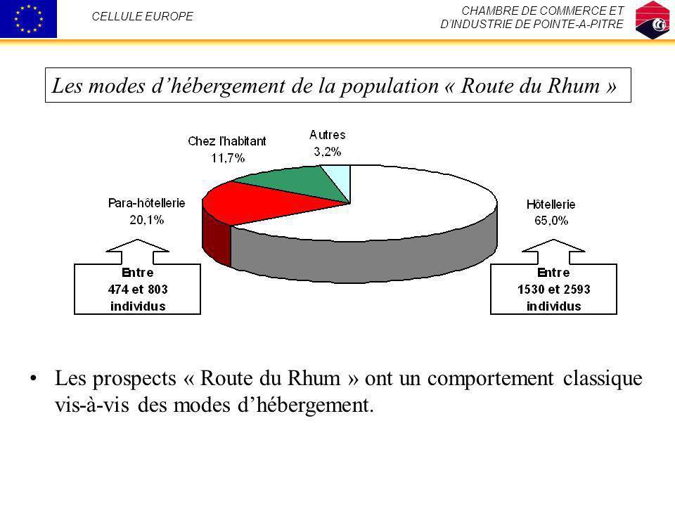 Les modes d'hébergement de la population « Route du Rhum »