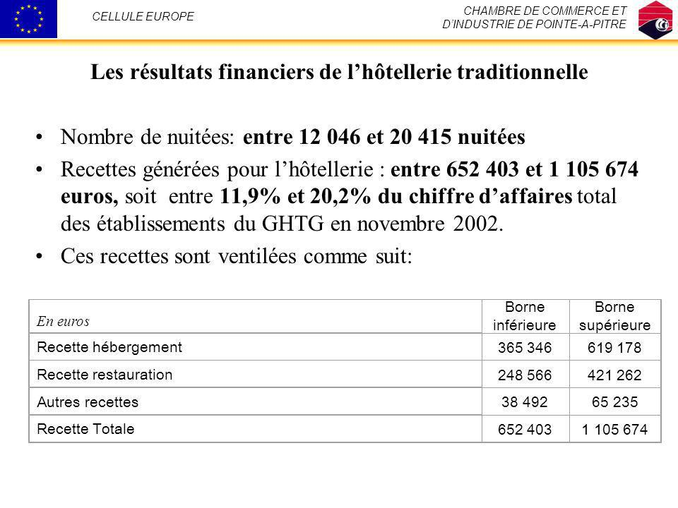 Les résultats financiers de l'hôtellerie traditionnelle