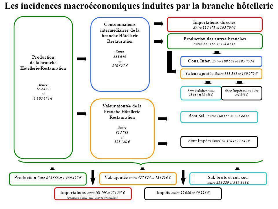 Les incidences macroéconomiques induites par la branche hôtellerie