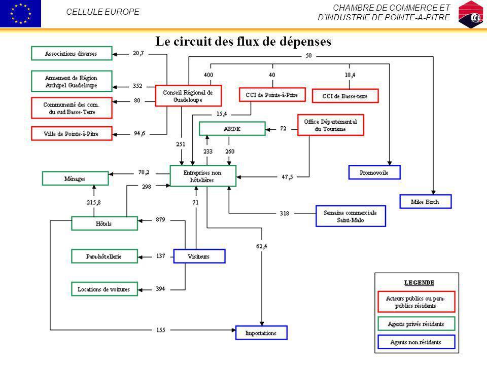 Le circuit des flux de dépenses