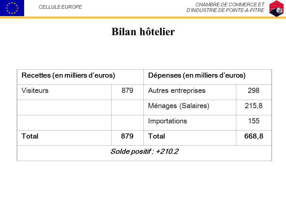 Bilan hôtelier Recettes (en milliers d'euros)
