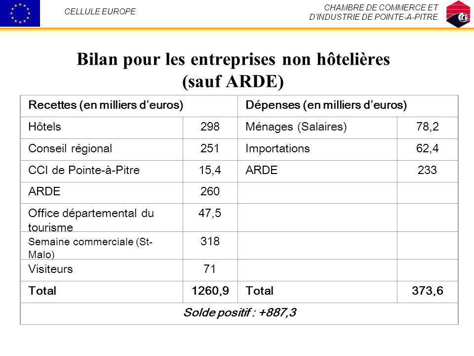 Bilan pour les entreprises non hôtelières (sauf ARDE)